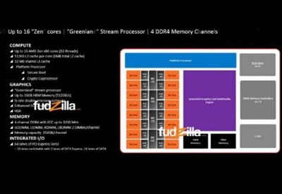 AMD wants to counter Intel? 16 core chip specification details exposure