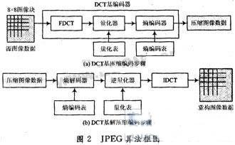 JPEG algorithm block diagram