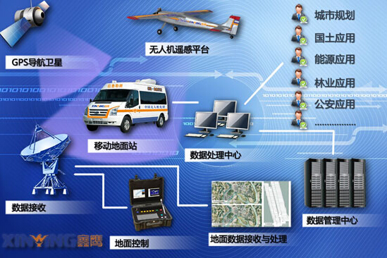 UAV aerial mapping system specific solution