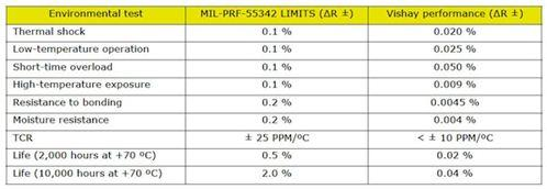 The measured resistor performance can be compared to the MIL-PRF-55342 limit