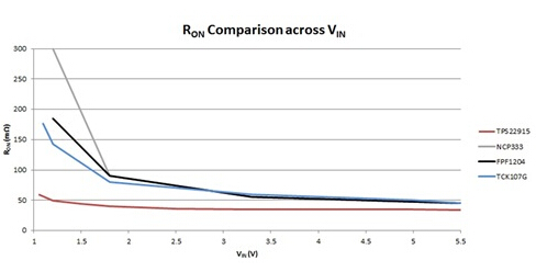 RON comparison of technology on the leading 5.5V WCSP-4 load switch VIN