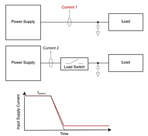 Comparison of standby power consumption with and without load switches