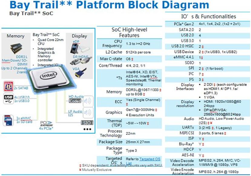 Block diagram of the new Intel? Atom? processor E3800