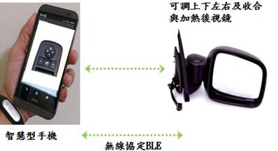 Vehicle rearview mirror solution application scenario