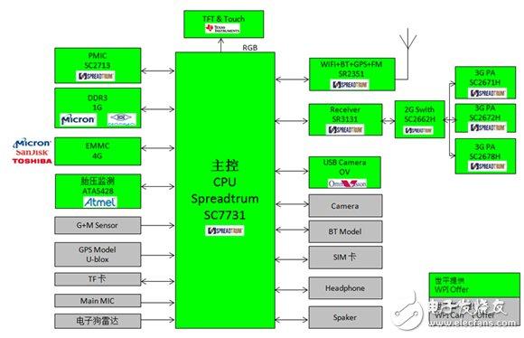 Block diagram of vehicle rearview mirror based on Spreadtrum SC7731