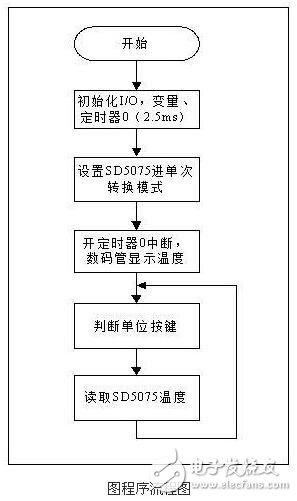 MCU program flow