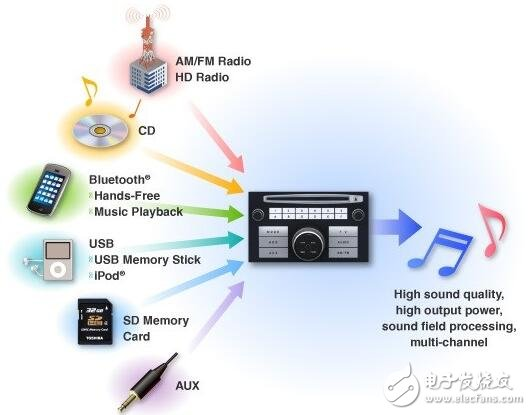 Car audio and video system
