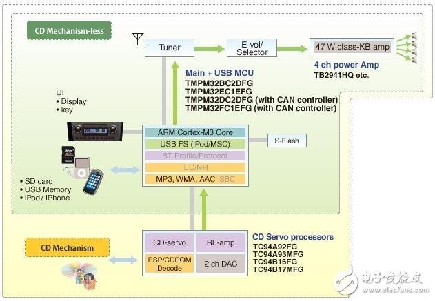 Car audio and video system block diagram