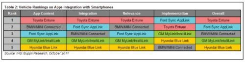 Toyota and Ford do the best in smart phone integration