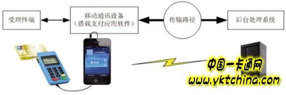解读mPOS技术安全分析和规范——中国一卡通网