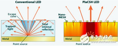 New highlights of LED technology: clarity will increase by as much as five times