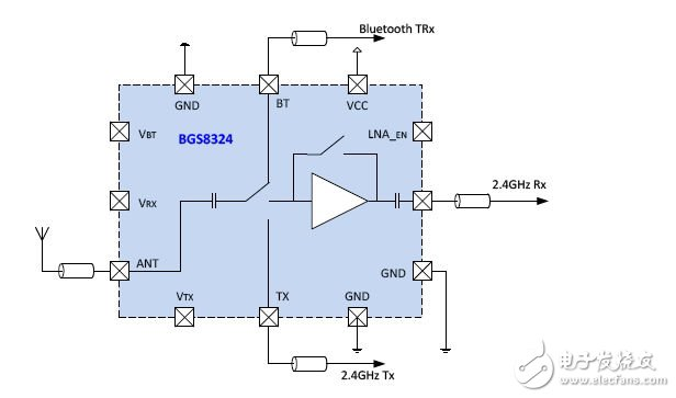 Detailed WLAN RF Optimization Solution Design
