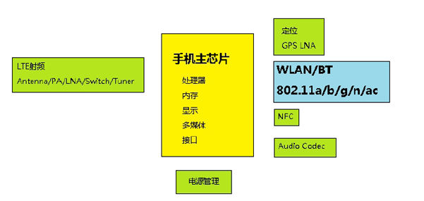 Detailed solution design of WLAN radio frequency optimization