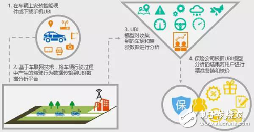 How to build UBI auto insurance data ecological chain?
