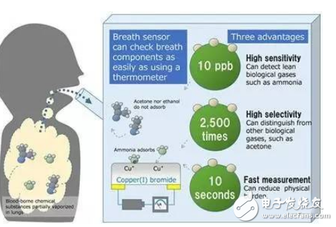 new technology! Portable breathing sensor for accurate gas concentration identification