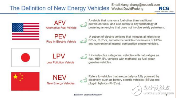 How big is the domestic new energy auto market?