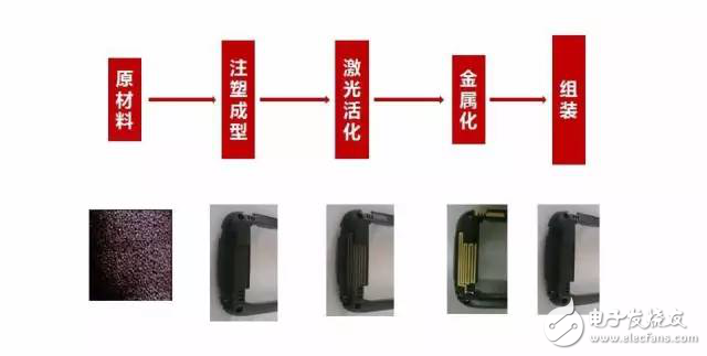 NMT+LDS technology integration, the antenna can be printed on the mobile phone