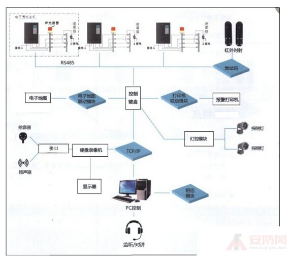 Case analysis of community perimeter alarm system