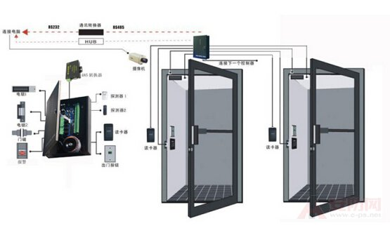 What are the components of the access control system?