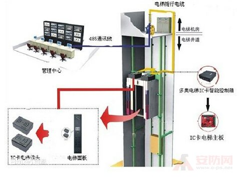 Five functions of the intelligent ladder control system