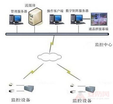 Application of video surveillance technology in the field of food and medicine
