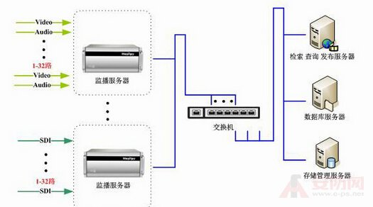 The role and composition of the video server