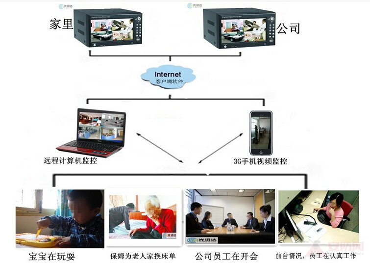 Application of mobile phone video surveillance system in smart home