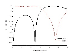 Frequency response characteristics of CPS open-loop structure