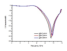 The frequency response of CPS open-loop structure with g2