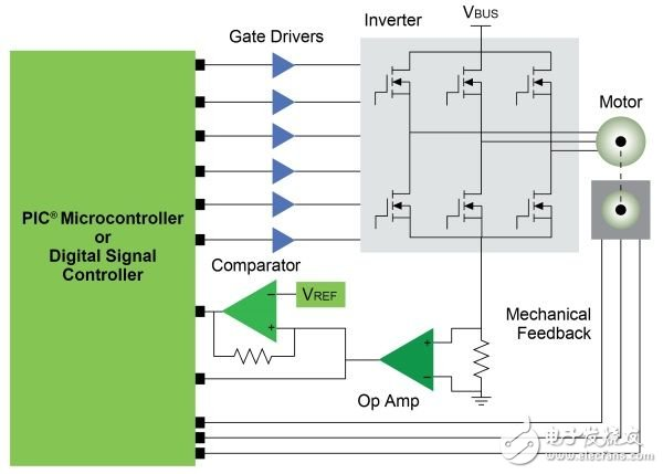 Strategy for simplifying three-phase BLDC motor control and drive systems