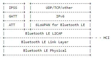 IoT device developer Gospel, Bluetooth 4.2 to help
