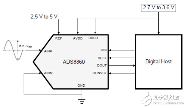 The ADS8860 is a pseudo differential input, 1MHz, 16-bit SAR-ADC.
