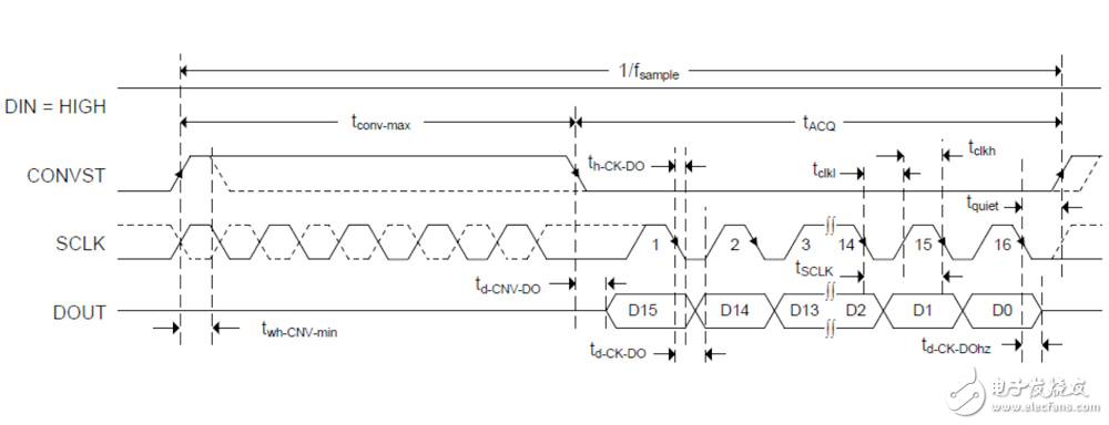 Three-line development time chart supporting three-wire operation