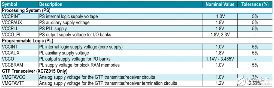 Power requirements for the Zynq 7000 Series System-on-Chip (SoC).