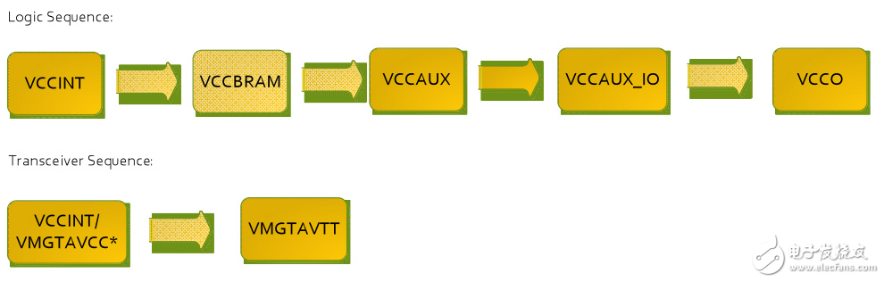 Recommended power-up sequence for Virtex 7 FPGAs