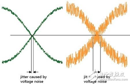RF knowledge - jitter and phase noise