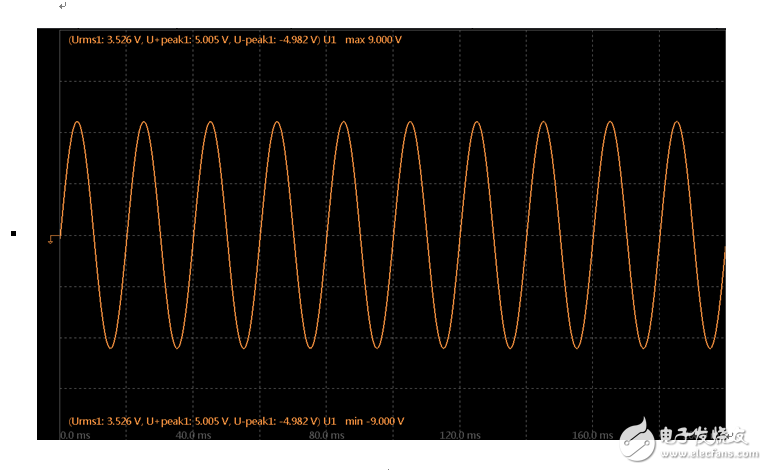 Analysis of frequency aliasing in power analyzer