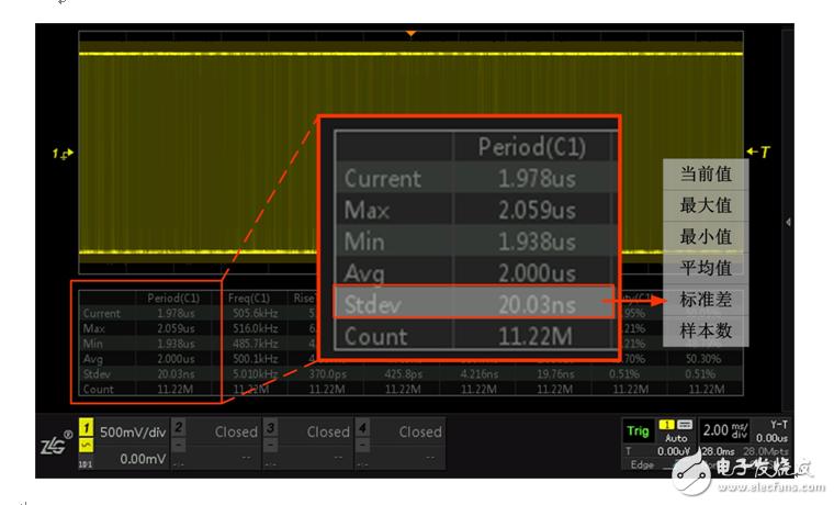 Oscillator parameter measurement statistics little known secret