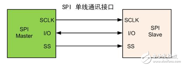 Support for single-line SPI interface programming technology