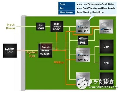 Deep analysis of power management IC three major trends