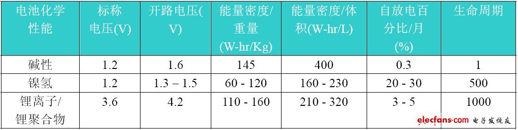 Table 2: Comparison of battery chemistry