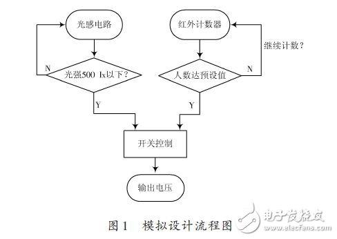 Analog design flow chart