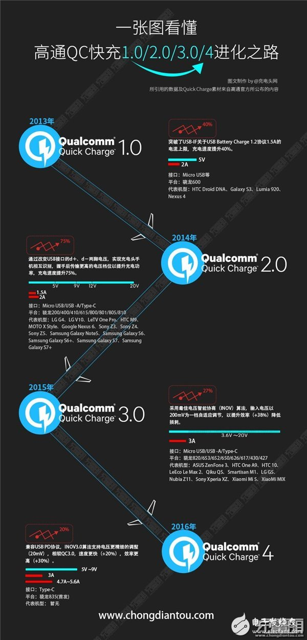 A picture to understand the path of Qualcomm QC1.0-4.0 evolution