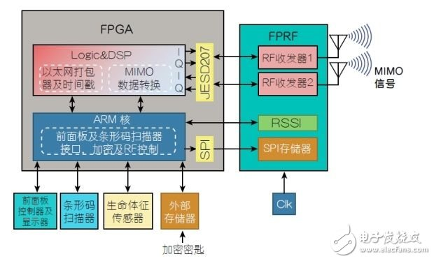 Wireless Link Solution Improves the Efficiency of Medical Applications (Electronic Engineering Album)