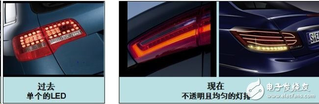 Several existing and future automotive LED lighting drive innovations (Electronic Engineering Album)