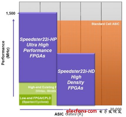 Performance and density comparison of high-performance Speedster 22i-HP and high-density Speedster 22i-HP with other industry FPGAs