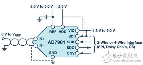 Figure 3. AD7981 application diagram.