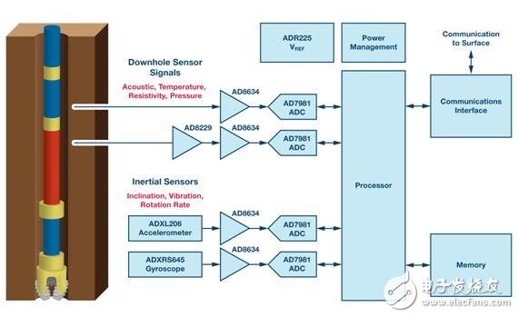Figure 1. Downhole instrument data acquisition signal chain.