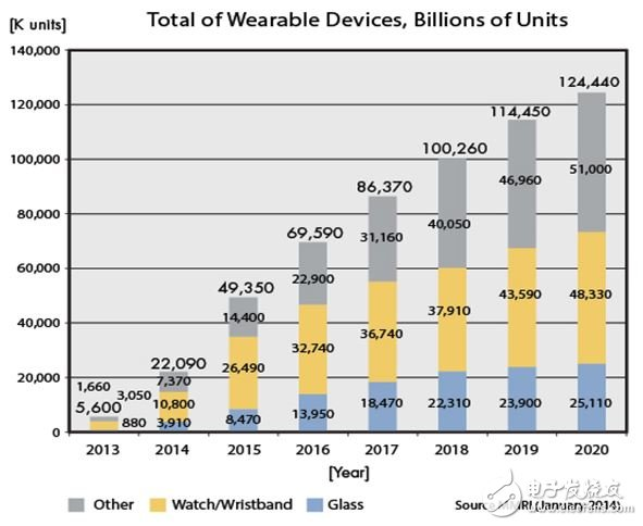 Figure 1: The number of wearable devices will reach 124 million by 2020, and smart watches and smart glasses will account for nearly 60% of the total.