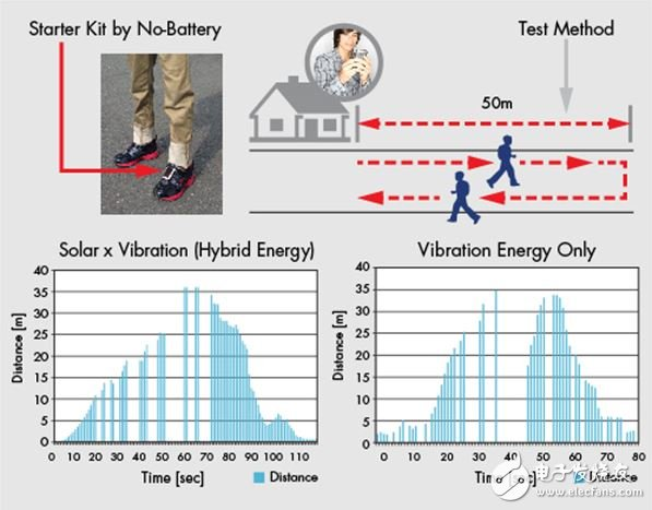 Figure 5: In the test, the test object walked 50m away from the receiver and then returned. The distance versus time shows the effectiveness of the sensor operating with photovoltaic and vibrational energy combined (left) or separately powered by vibration energy (right).